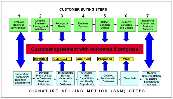 sales process design retreever consulting